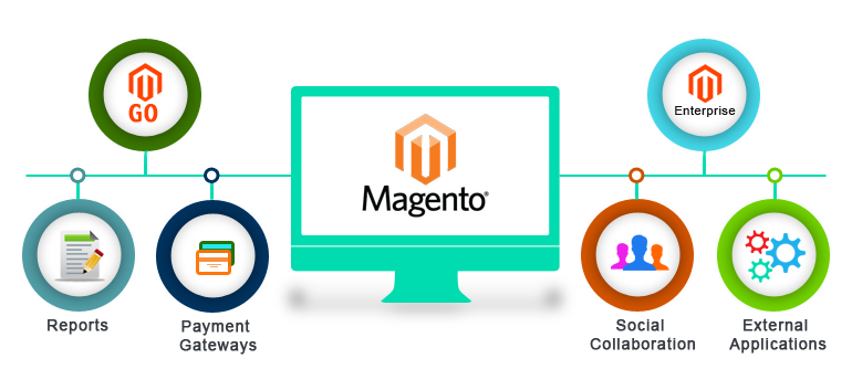 magento website developers
