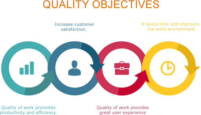 quality_objectives